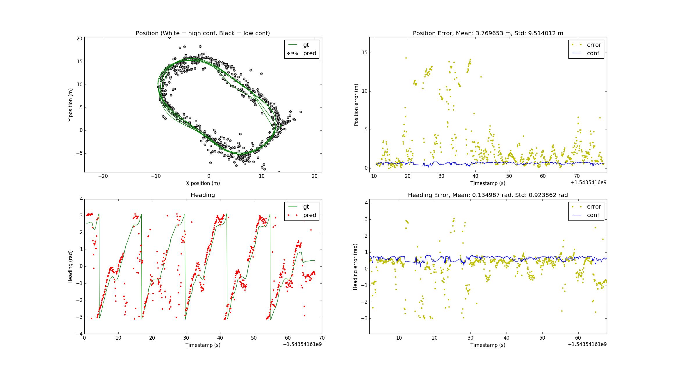 6 DoF Vehicle Pose Estimation for Autonomous Racing – Justin Zheng