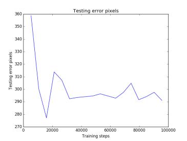 testing_error_pixels